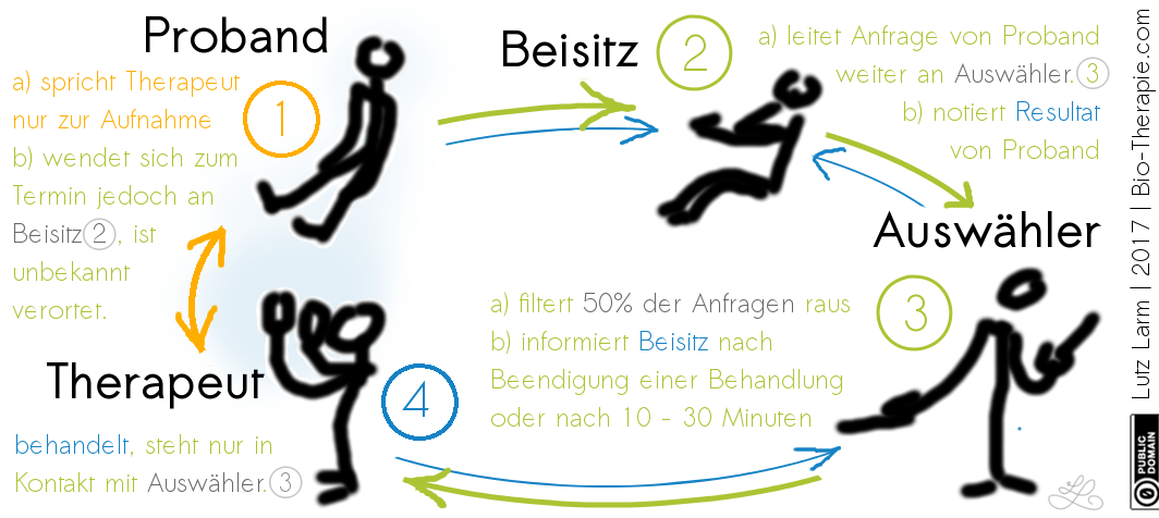 Doppel-Blin-Aufbau Studie   Bio-Therape.com